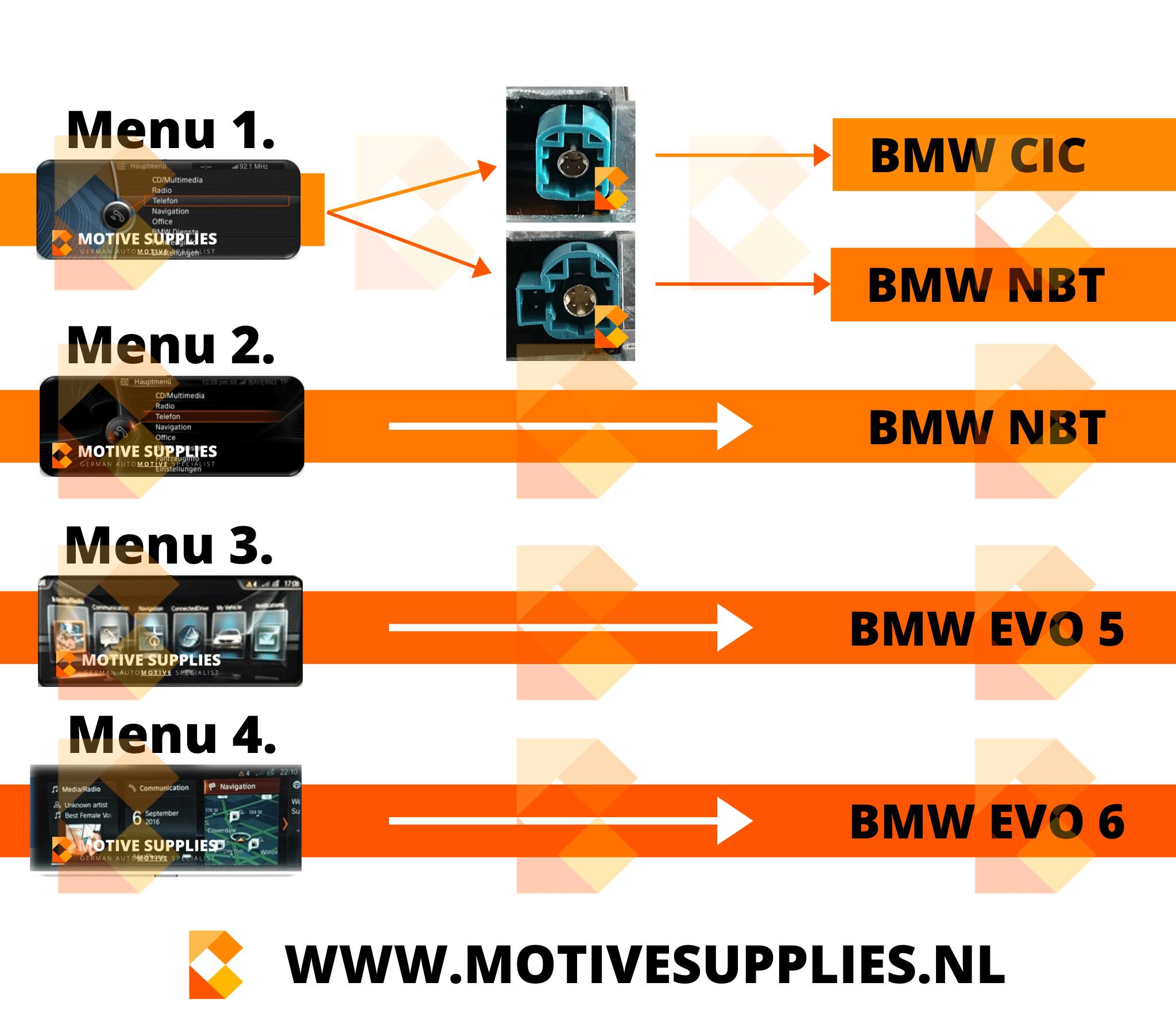BMW CIC vs NBT vs NBT EVO vs NBT EVO 5 vs NBT EVO 6 - Motivesupplies comparison